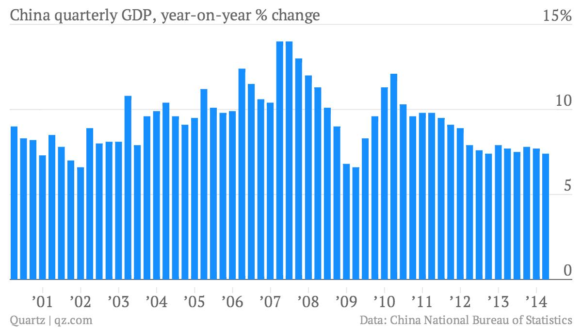 China-quarterly-GDP-year-on-year-change-China-quarterly-GDP-year-on-year-change_chartbuilder