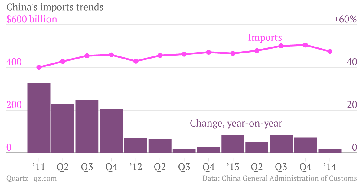 china-s-import-trends-imports-change-vs-previous-year_chartbuilder_001