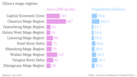 China's mega-cities are combining into mega-regions, and