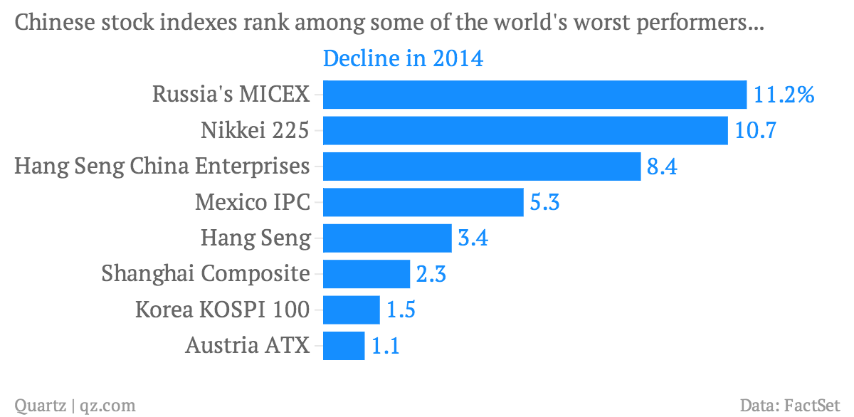 Chinese-stock-indexes-rank-among-some-of-the-world-s-worst-performers-Decline-in-2014_chartbuilder
