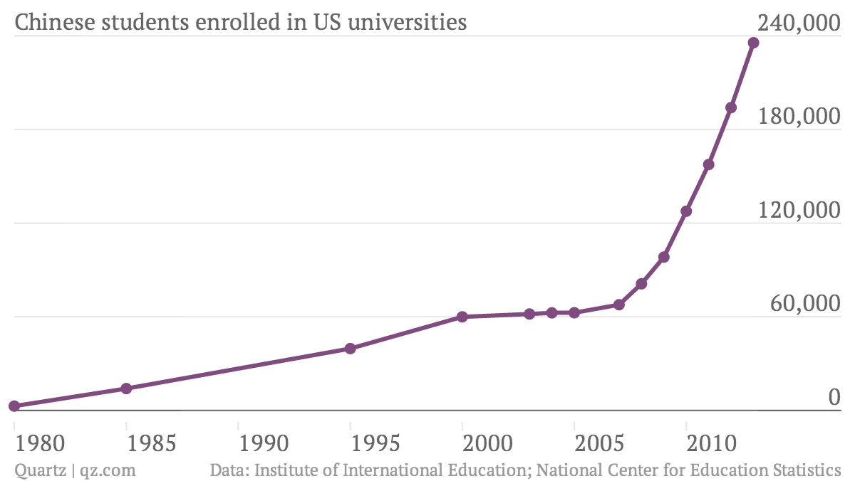 Chinese-students-enrolled-in-US-universities-Chinese-students-in-the-US_chartbuilder (1)