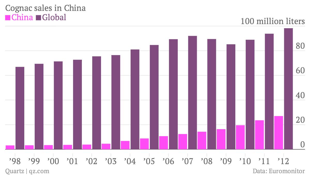 Cognac-sales-in-China-China-Global_chartbuilder
