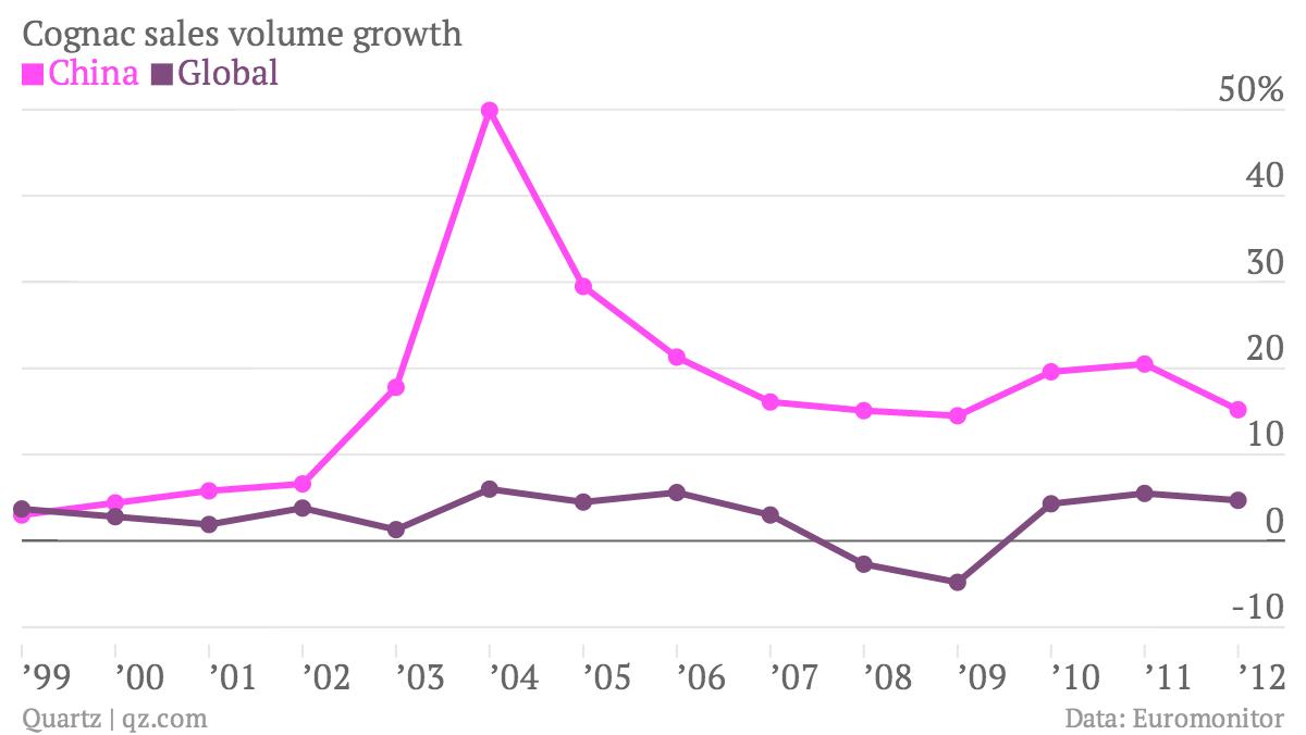Cognac-sales-volume-growth-China-Global_chartbuilder (2)