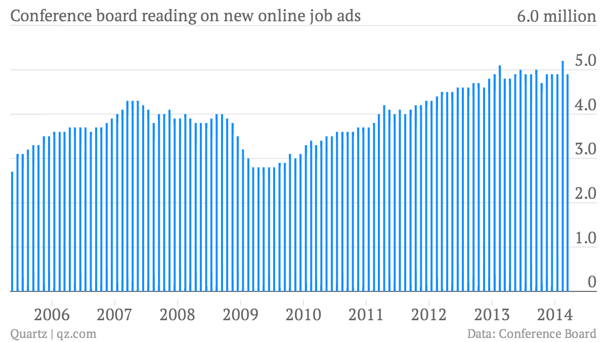 Conference-board-reading-on-new-online-job-ads-Conference-board-reading-on-total-US-online-job-ads_chartbuilder