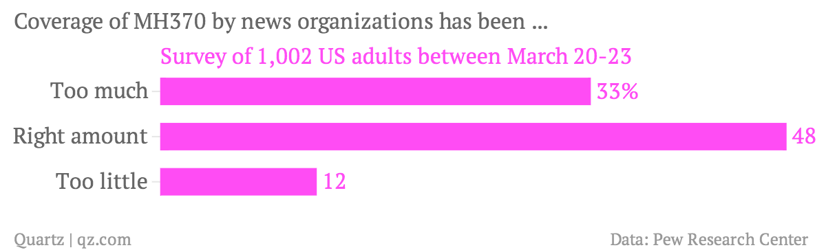 Coverage-of-MH370-by-news-organizations-has-been-Survey-of-1-002-US-adults-between-March-20-23_chartbuilder
