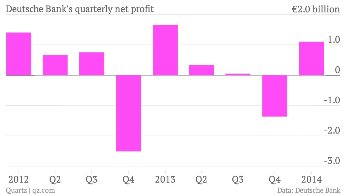 Deutsche-Bank-s-quarterly-net-profit-profit_chartbuilder