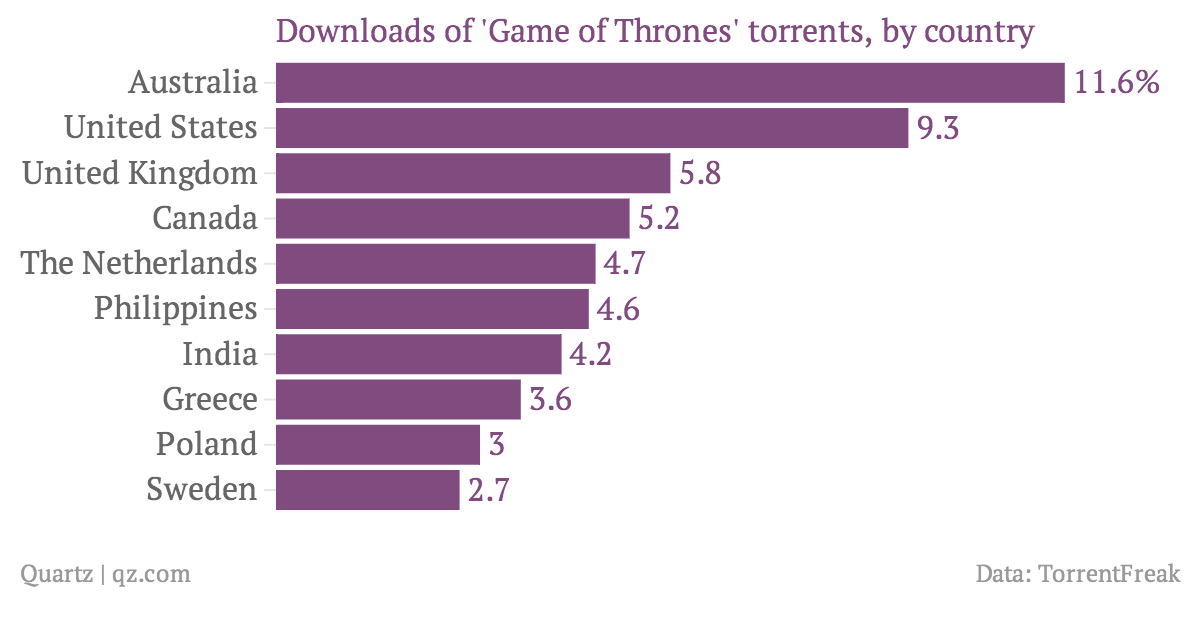 Downloads-of-Game-of-Thrones-torrents-by-country_chartbuilder