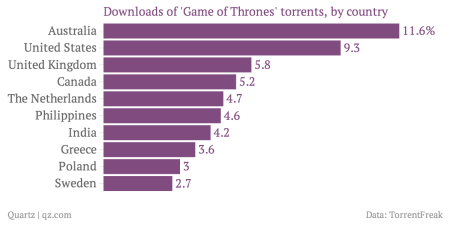 HBO's 'Game of Thrones' premiere will be the most pirated TV