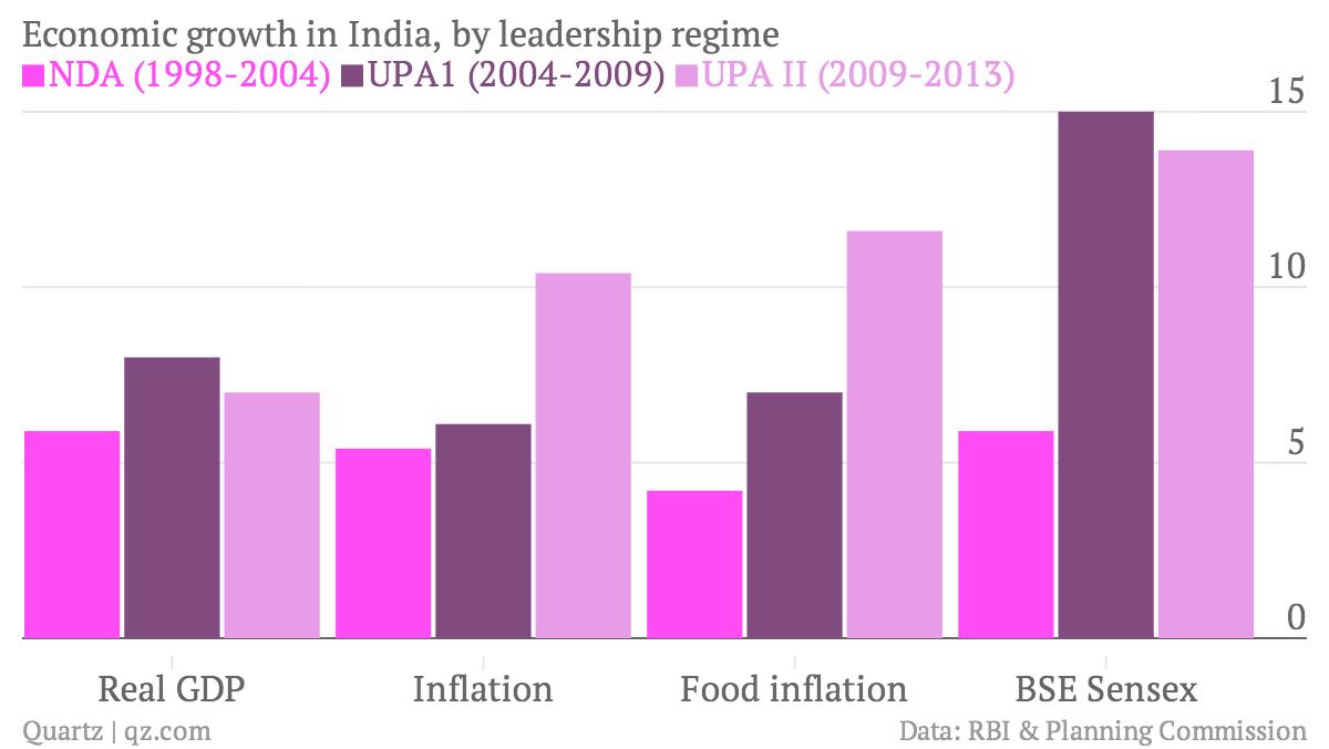 Economic-growth-in-India-by-leadership-regime-NDA-1998-2004-UPA1-2004-2009-UPA-II-2009-2013-_chartbuilder