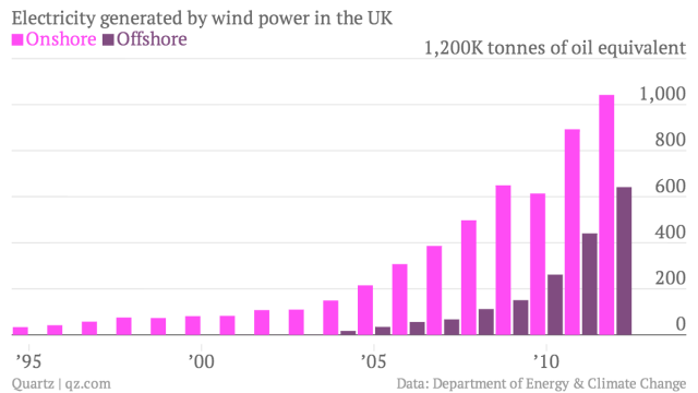 Electricity-generated-by-wind-power-in-the-UK-Onshore-Offshore_chartbuilder