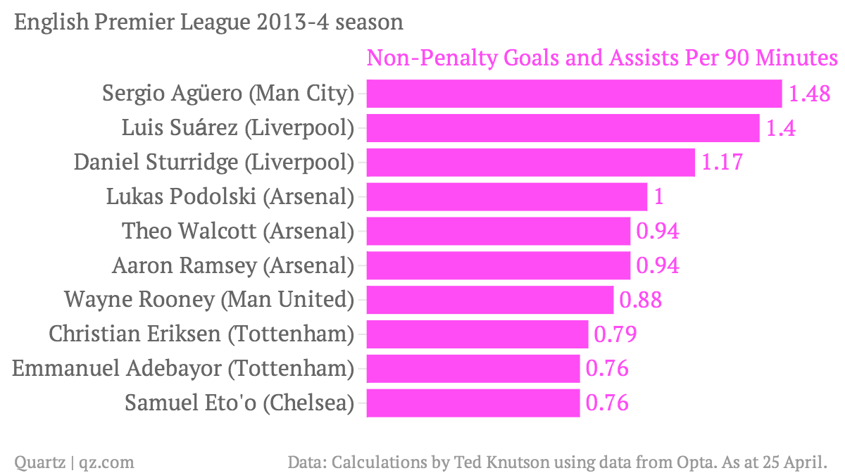 English-Premier-League-2013-4-season-Non-Penalty-Goals-and-Assists-Per-90-Minutes-NPGA90-_chartbuilder