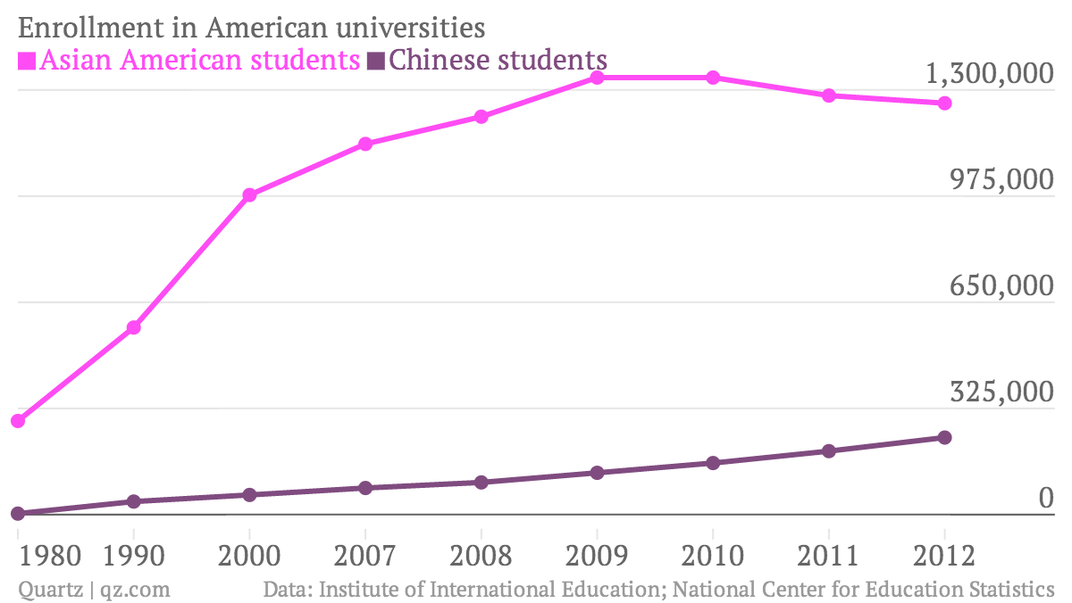 compare american and chinese universities The cost of earning a master's degree in china is quite affordable and represents one of the primary reasons why international students attend a chinese university.