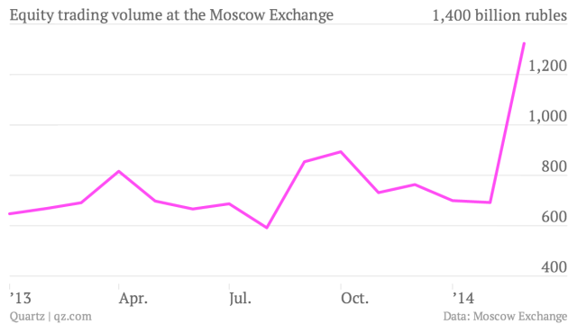Equity-trading-volume-at-the-Moscow-Exchange-volume_chartbuilder (2)