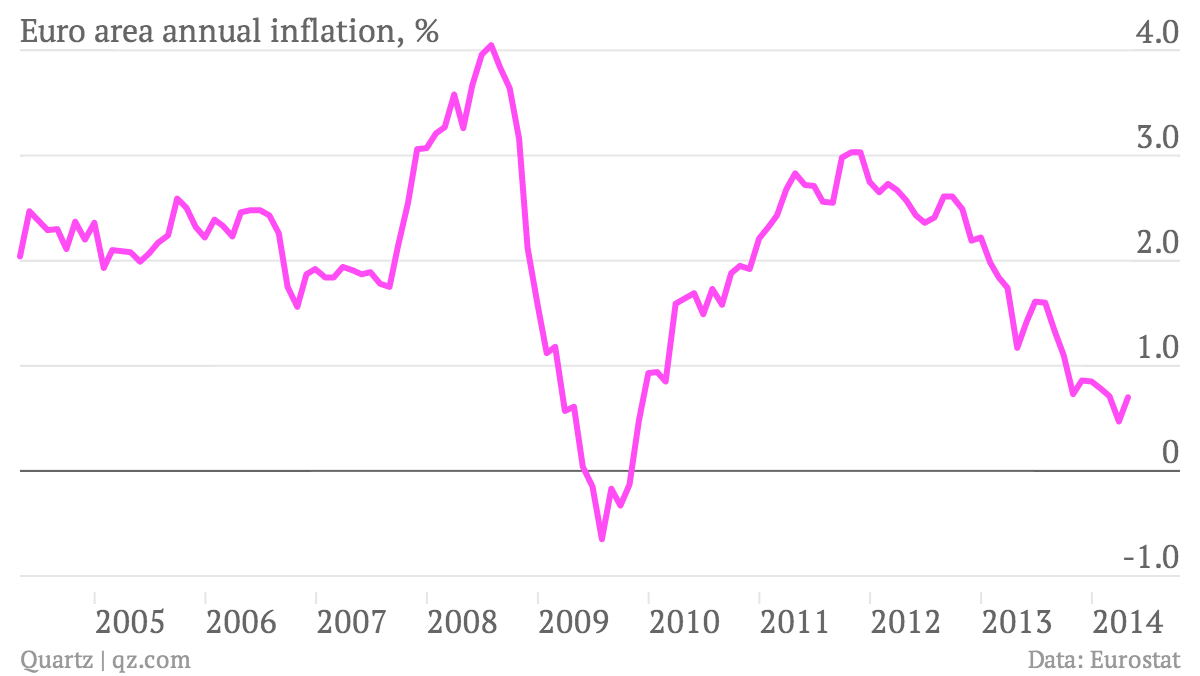 Euro-area-annual-inflation-Euro-area-annual-inflation-_chartbuilder