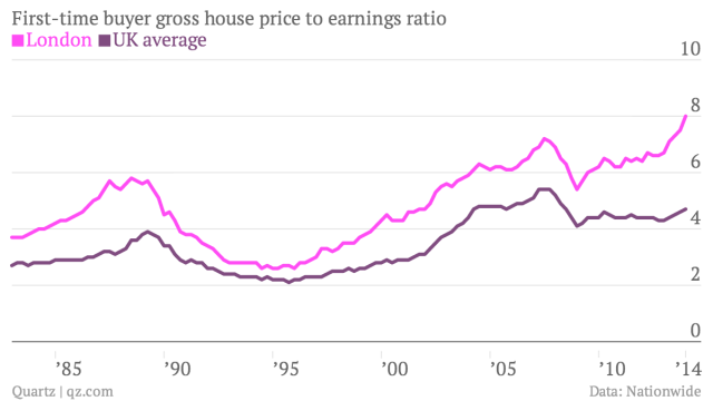 First-time-buyer-gross-house-price-to-earnings-ratio-London-UK-average_chartbuilder