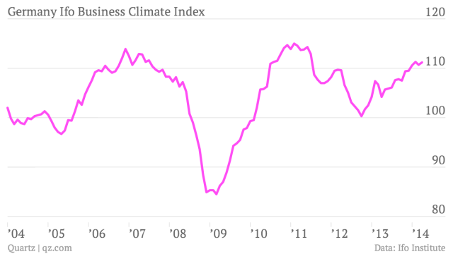 Germany-Ifo-Business-Climate-Index-index_chartbuilder