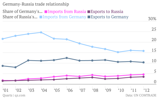 germany russia relationship with north