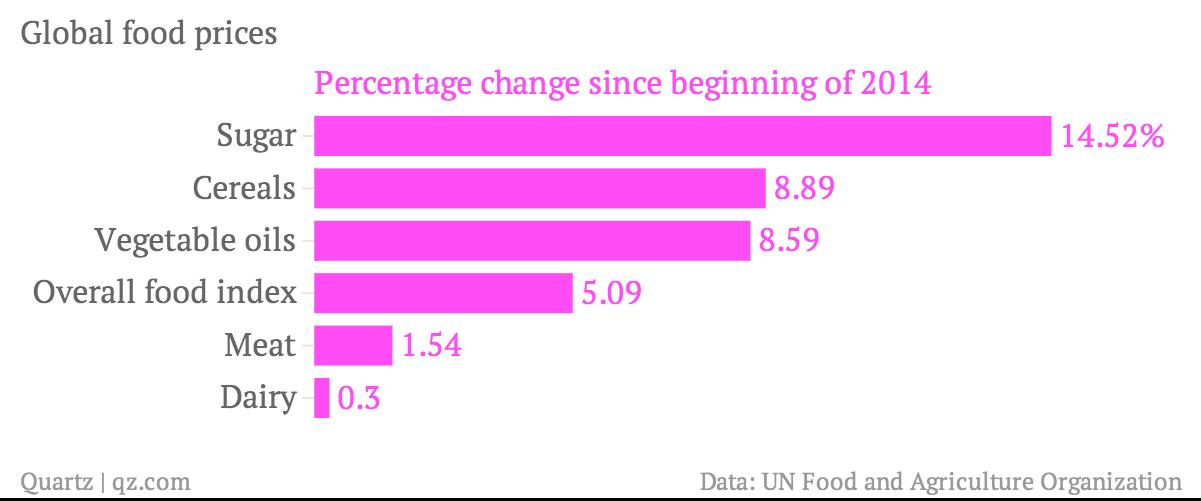 Global-food-prices-Percentage-change-since-beginning-of-2014_chartbuilder (2)