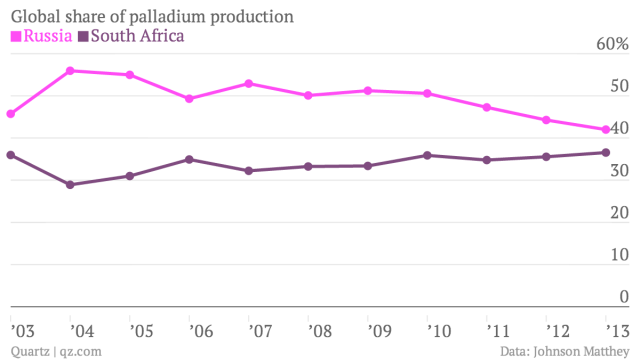 Global-share-of-palladium-production-Russia-South-Africa_chartbuilder