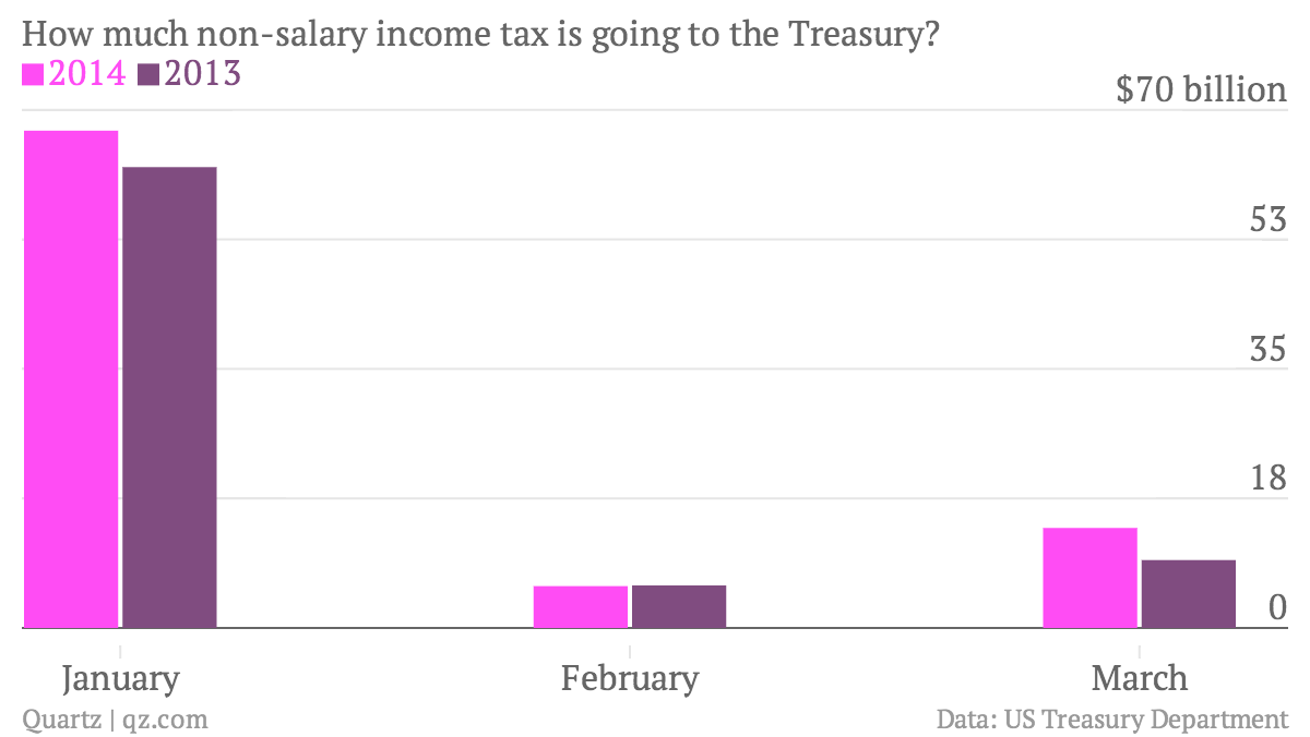 How-much-non-salary-income-tax-is-going-to-the-Treasury-2014-2013_chartbuilder