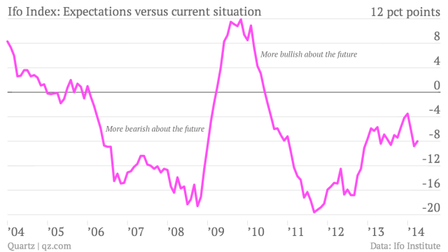 Ifo-Index-Difference-in-expectations-versus-current-situation-index_chartbuilder