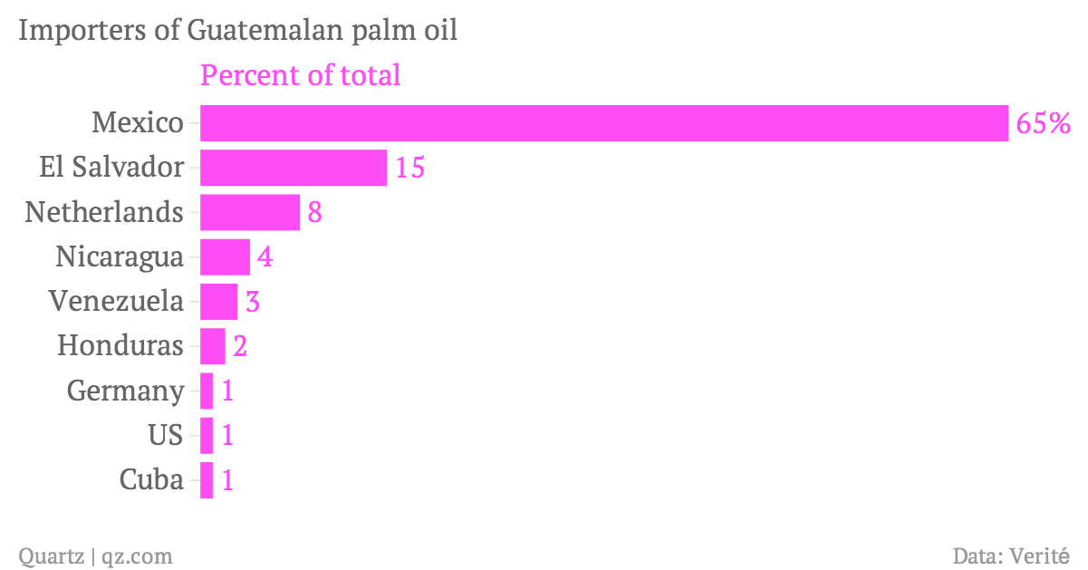 Importers-of-Guatemalan-palm-oil-Percent-of-total_chartbuilder