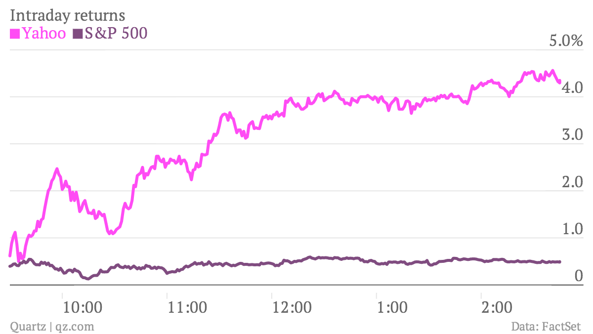Intraday-returns-Yahoo-S-P-500_chartbuilder (1)
