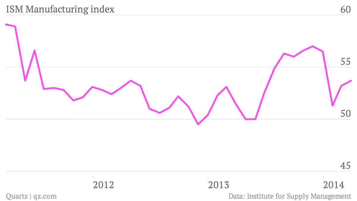ISM-Manufacturing-index-ISM-Manufacturing-index_chartbuilder