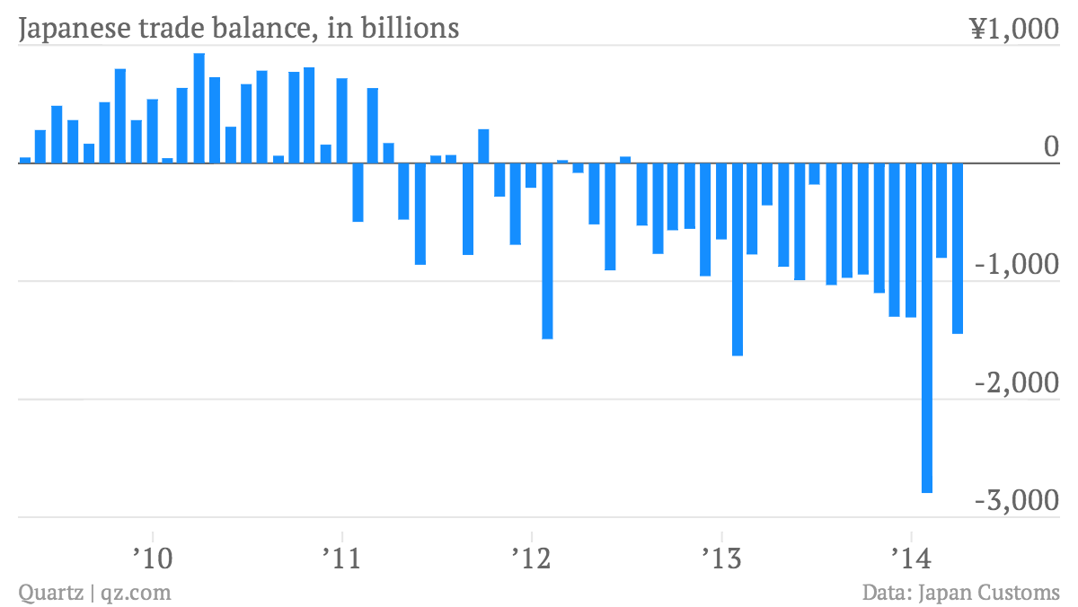 Japanese-trade-balance-in-billions-Japanese-trade-balance-in-billions_chartbuilder (1)