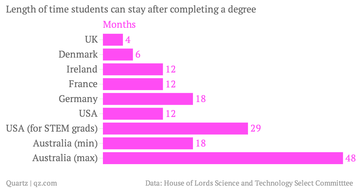 Length-of-time-students-can-stay-after-completing-a-degree-Months_chartbuilder