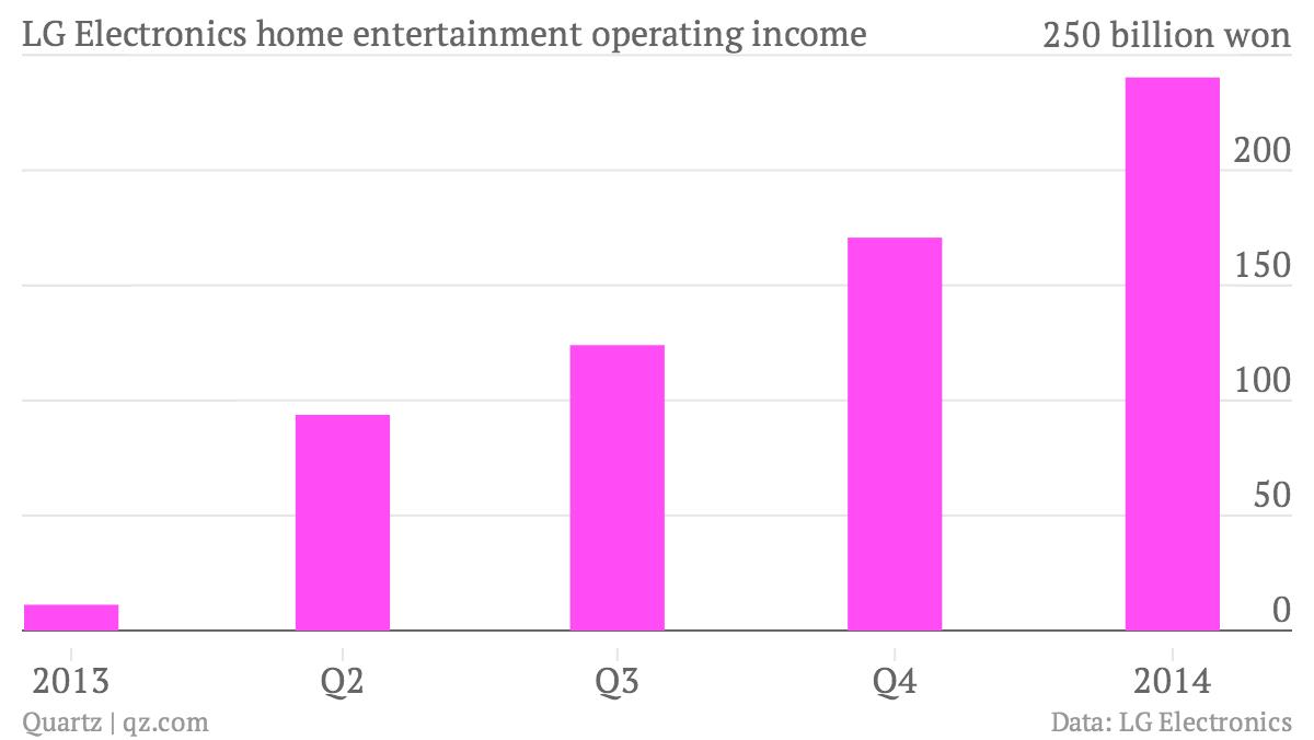 lg-electronics-home-entertainment-operating-income-profit_chartbuilder