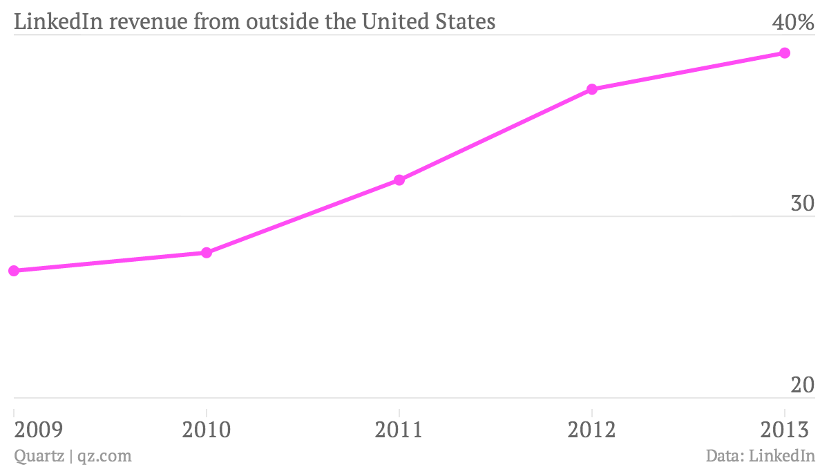 LinkedIn-revenue-from-outside-the-United-States-Non-US_chartbuilder