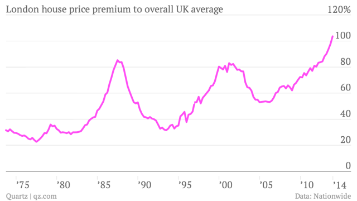 London-house-price-premium-to-overall-UK-average-premium_chartbuilder (2)