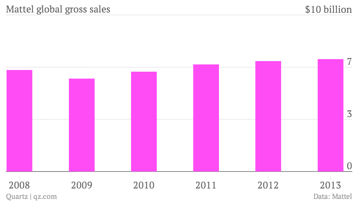 Mattel-global-gross-sales-Gross-sales_chartbuilder
