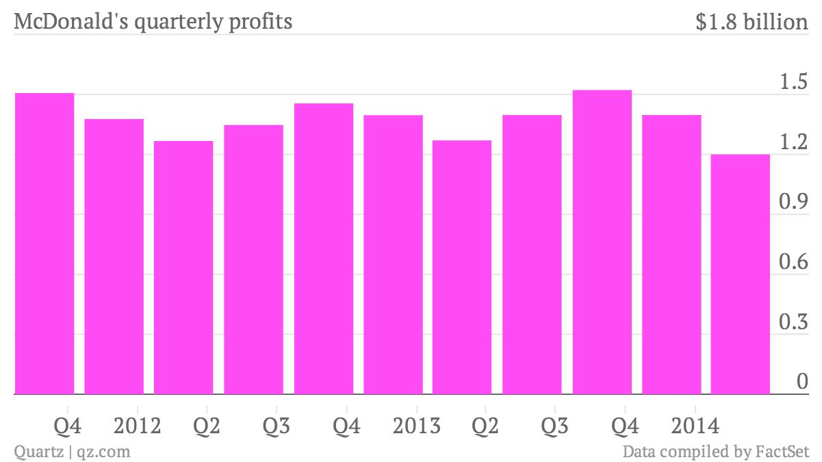McDonald-s-quarterly-profits-Net-Income_chartbuilder