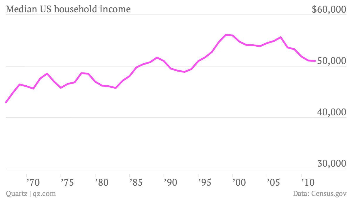 Median-US-household-income-Thousand-per-year_chartbuilder