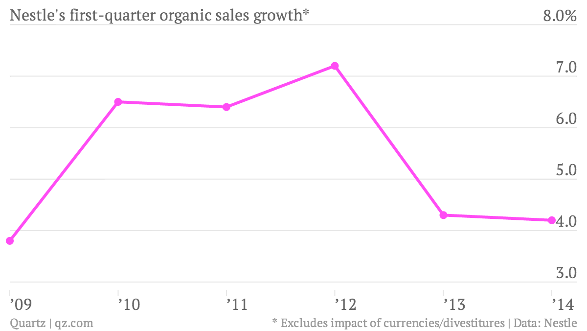 Nestle-s-first-quarter-organic-sales-growth-Organic_chartbuilder (1)
