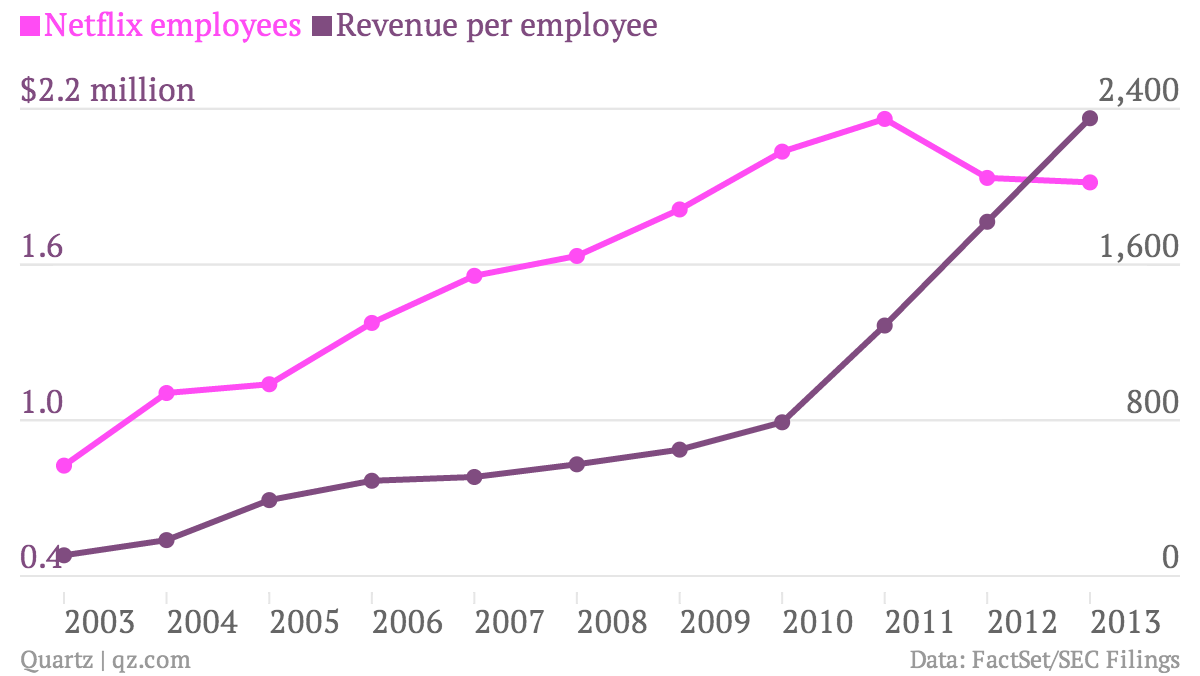 Netflix-employees-Revenue-per-employee_chartbuilder