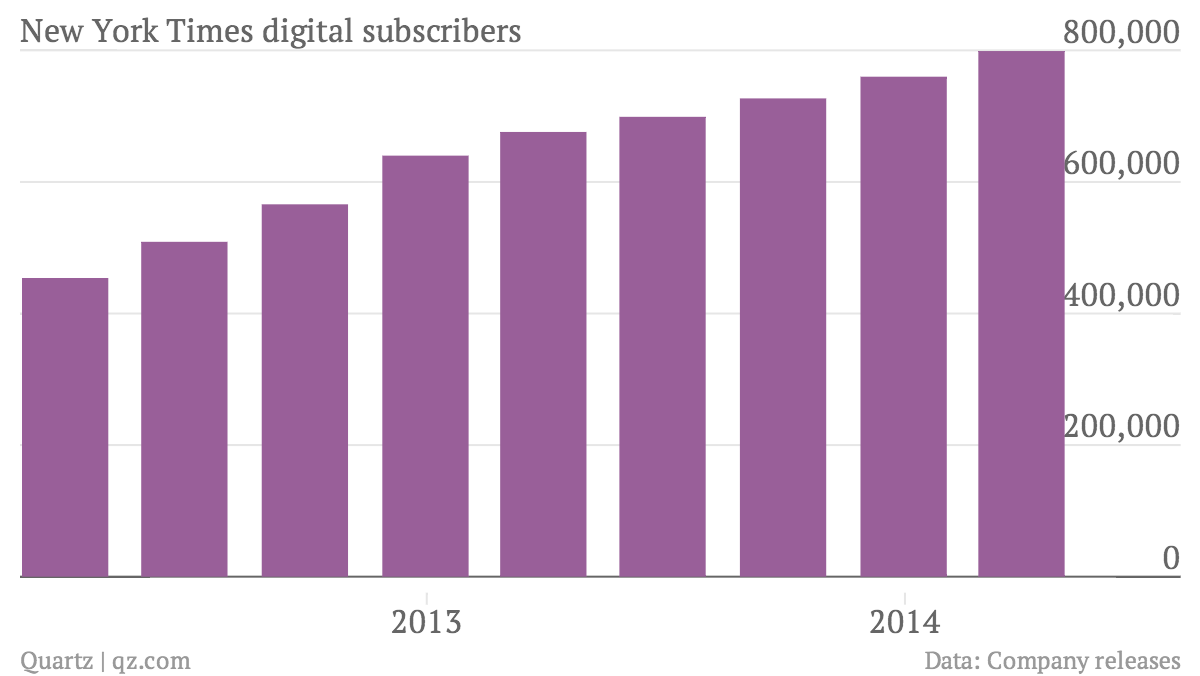 New-York-Times-digital-subscribers-Digital-subscribers_chartbuilder (2)