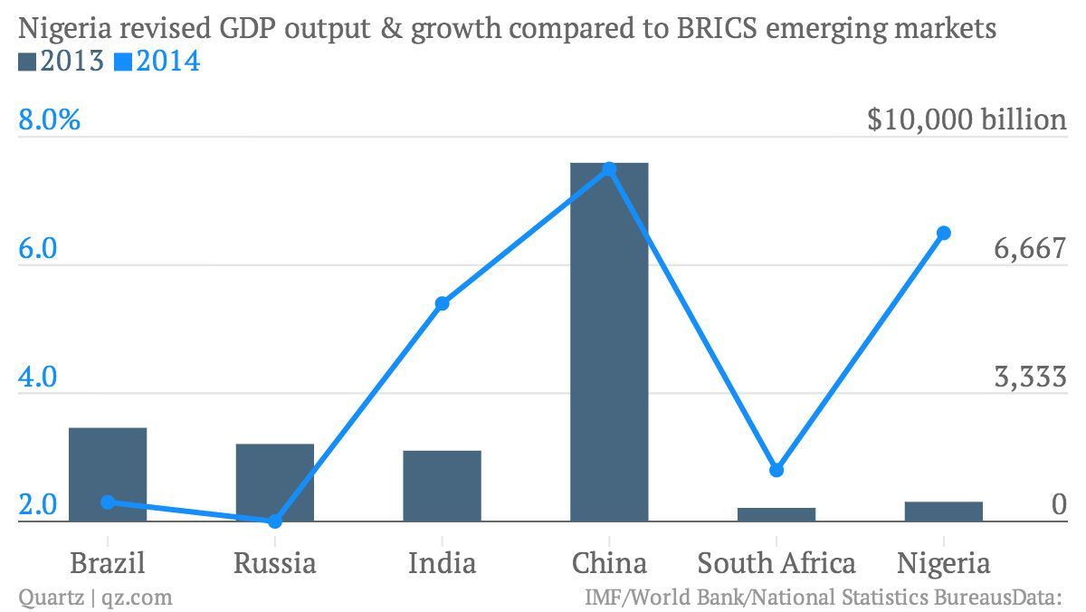 Nigeria-revised-GDP-output-growth-compared-to-BRICS-emerging-markets-2013-2014_chartbuilder (1)