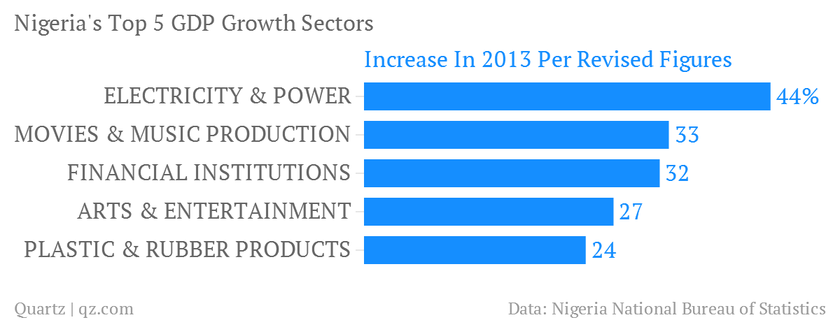 Nigeria-s-Top-5-GDP-Growth-Sectors-Increase-In-2013-Per-Revised-Figures_chartbuilder