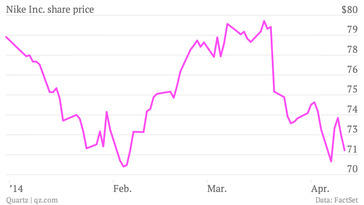 Nike-Inc-share-price-Nike-share-price_chartbuilder