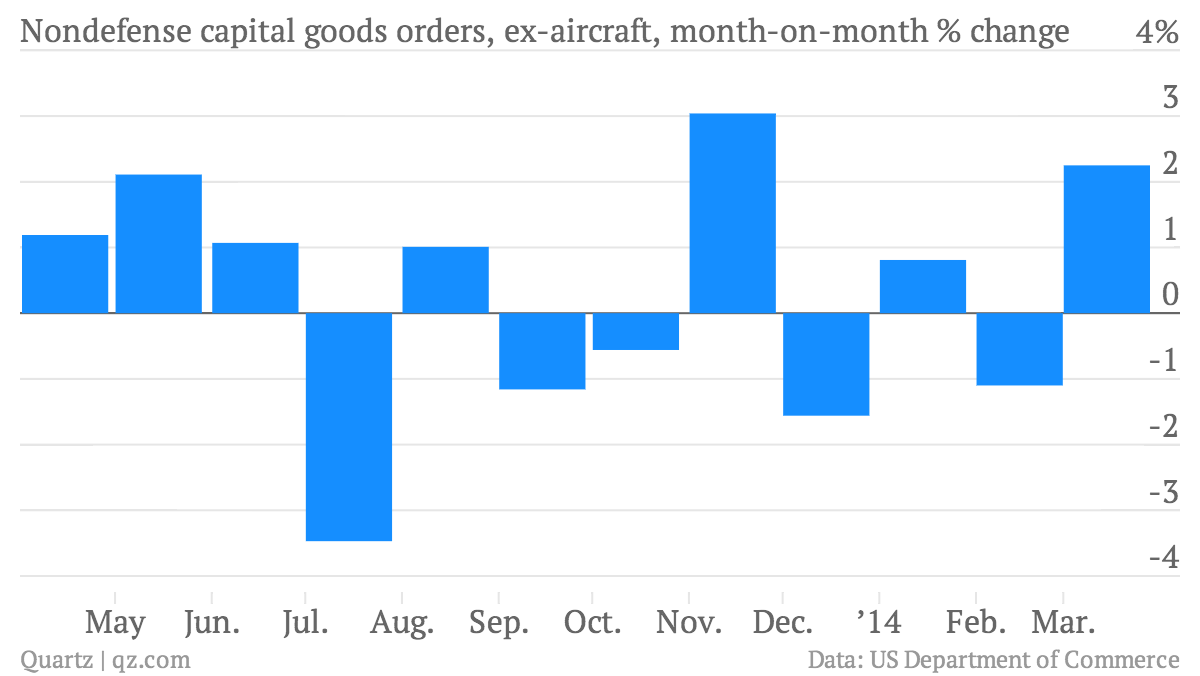Nondefense-capital-goods-orders-ex-aircraft-month-on-month-change-New-orders-for-nondefense-capital-goods-excluding-aircraft-month-on-month-change_chartbuilder