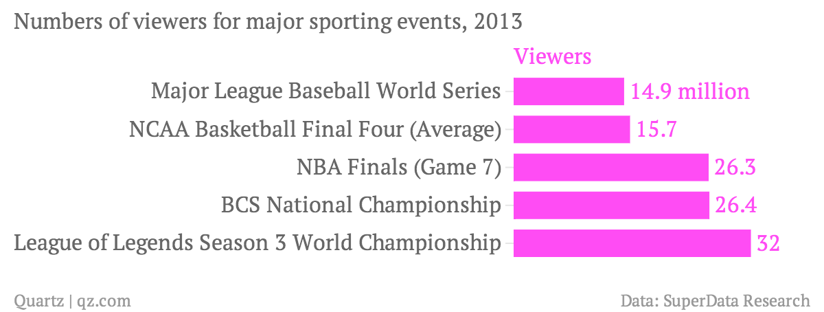 Numbers-of-viewers-for-major-sporting-events-2013-Viewers_chartbuilder