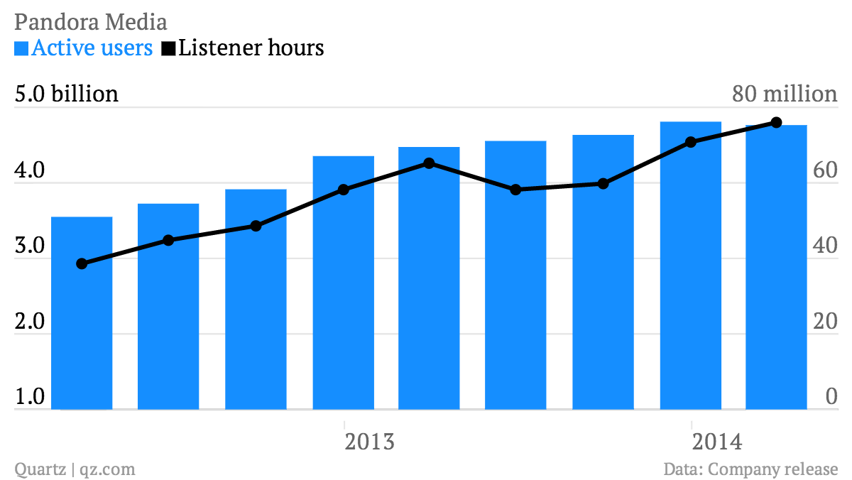 Pandora-Media-Active-users-Listener-hours_chartbuilder