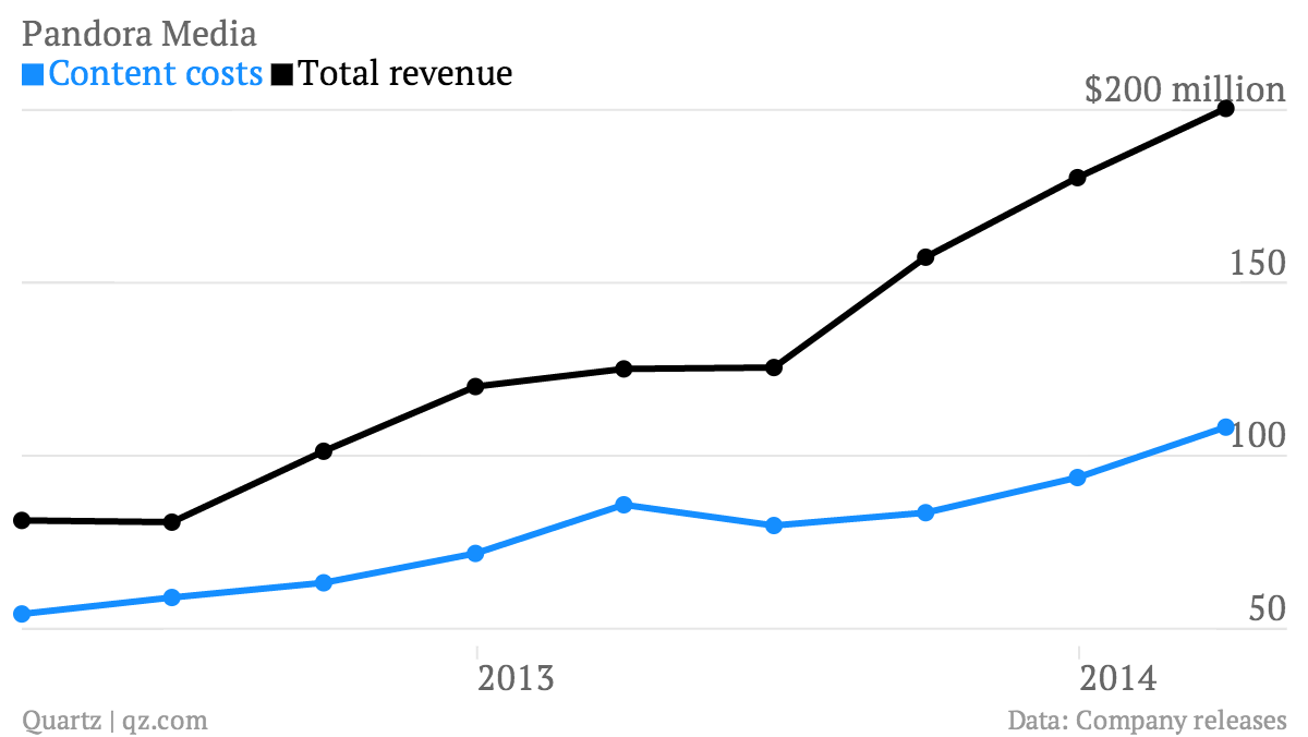 Pandora-Media-Content-costs-Total-revenue_chartbuilder (2)