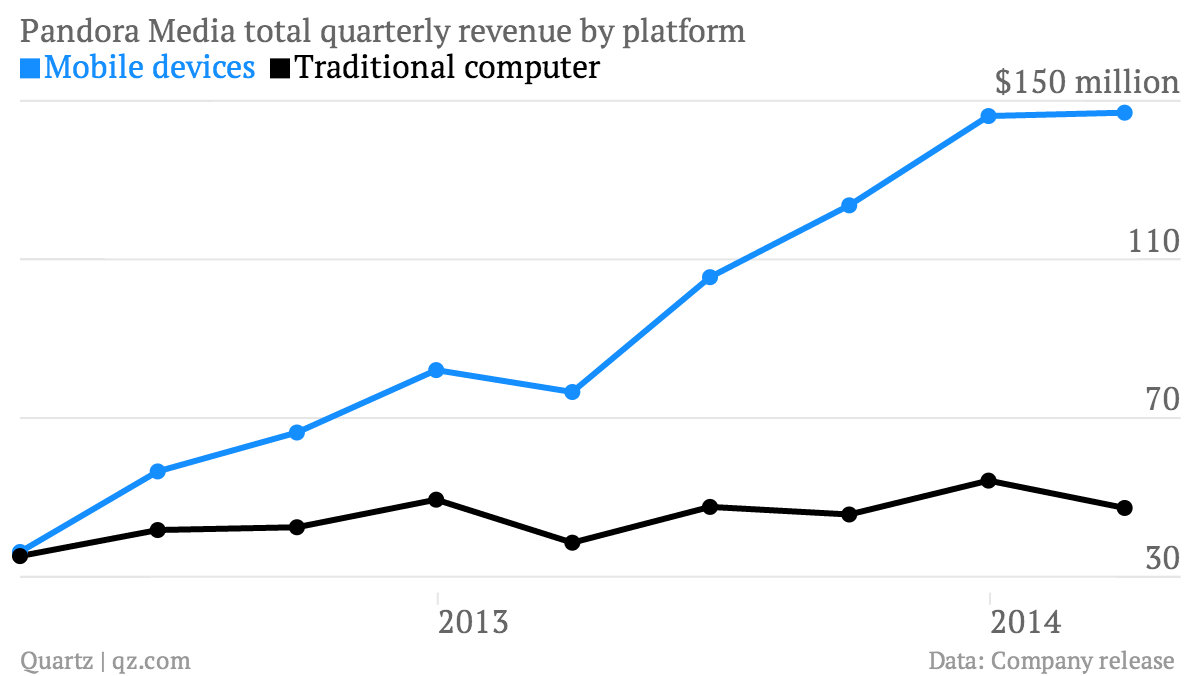 Pandora-Media-total-quarterly-revenue-by-platform-Mobile-devices-Traditional-computer_chartbuilder