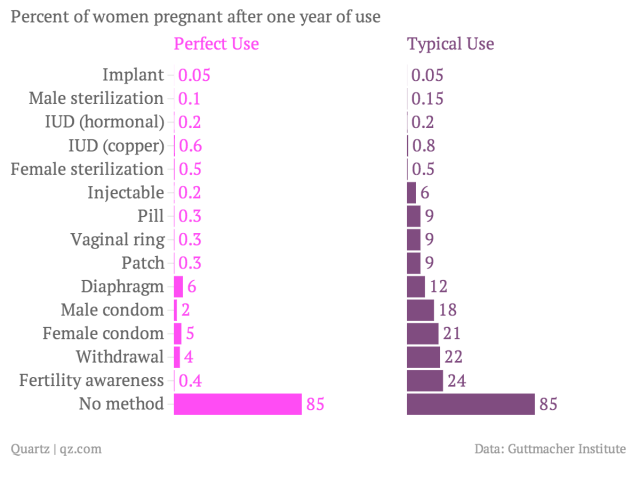 Percent-of-women-pregnant-after-one-year-of-use-Perfect-Use-Typical-Use_chartbuilder