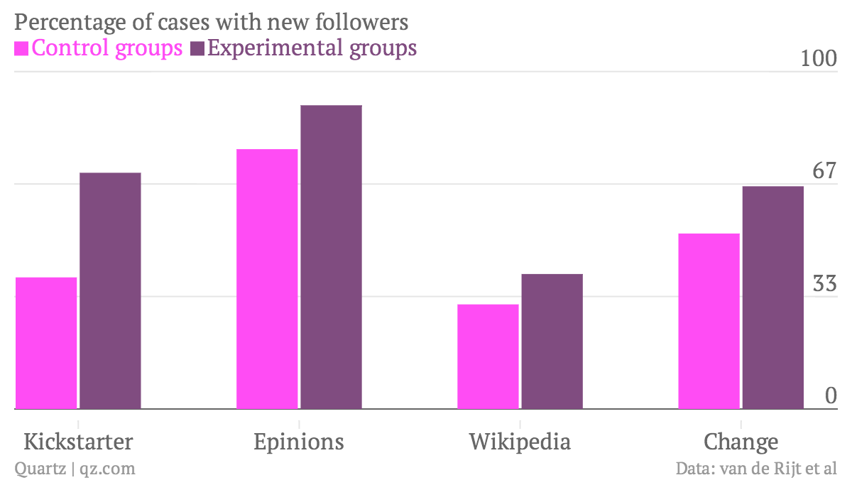 Percentage-of-cases-with-new-followers-Control-groups-Experimental-groups_chartbuilder