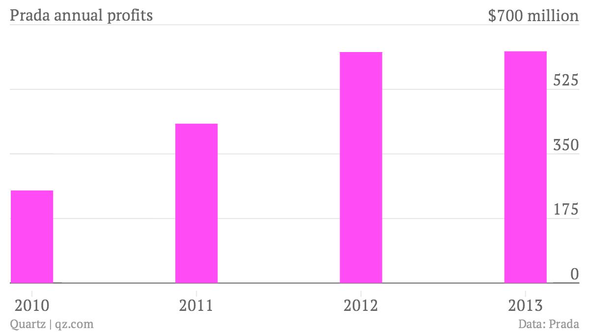 Prada-annual-profits-Net-earnings_chartbuilder